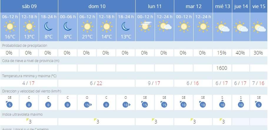 Previsión meteorológica en Castellón de la Plana