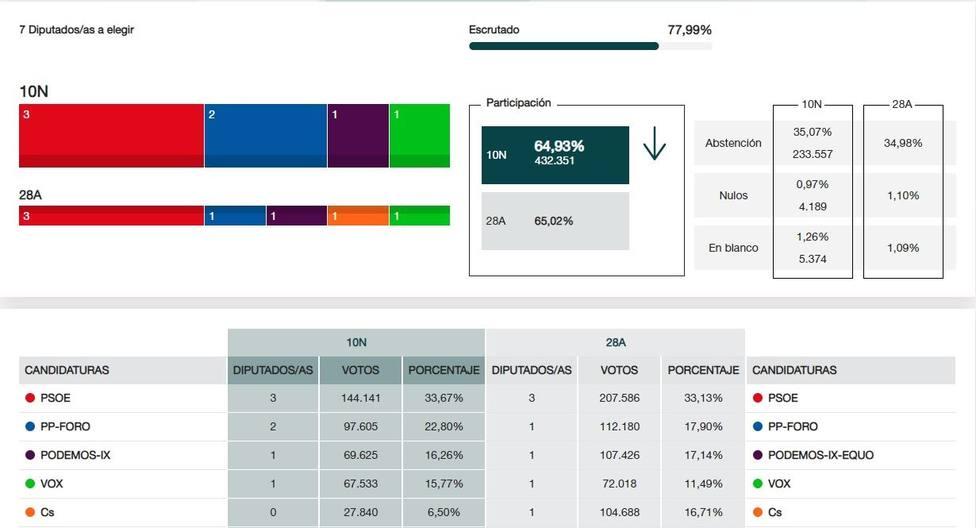 En Asturias, con el 77,99% escrutado, PSOE obtiene 3 escaños, PP-Foro 2, y UP y Vox uno cada uno