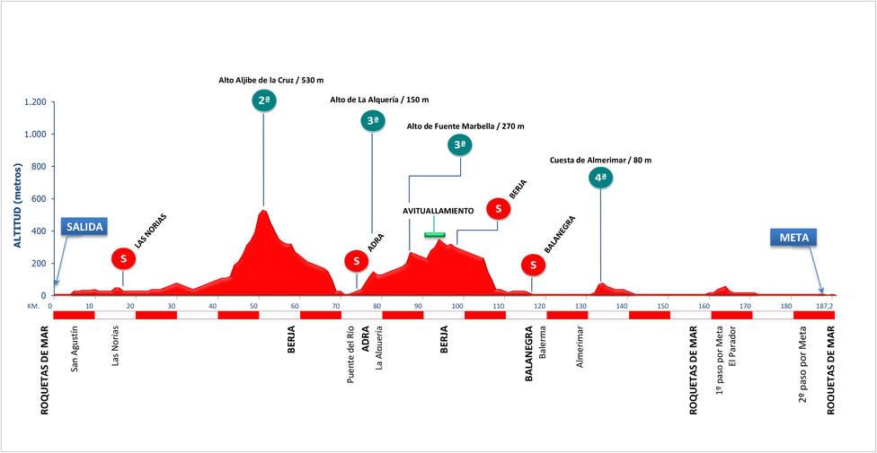 Perfil Clásica Ciclista de Almería