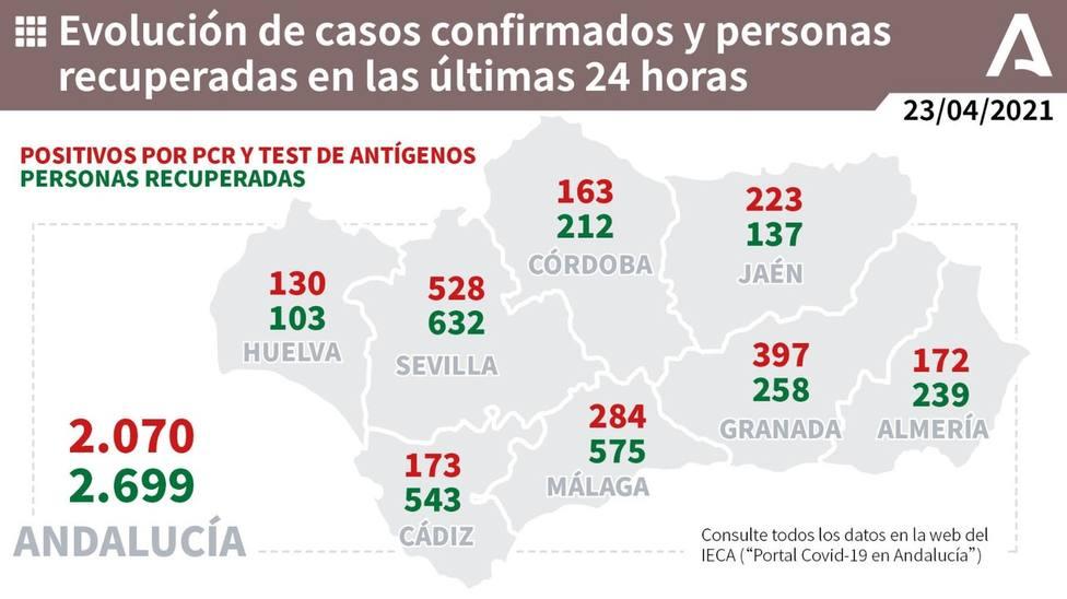 Los datos que ofrece la Junta para toda la comunidad andaluza.