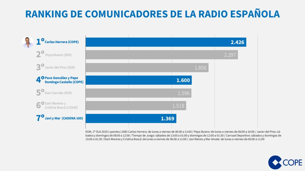 ¿Por qué Carlos Herrera es el comunicador líder de la radio española?