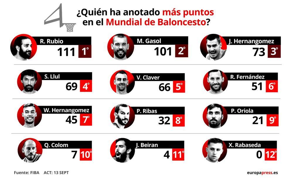 Baloncesto/Selección.- España en el Mundial de Baloncesto, en datos y gráficos