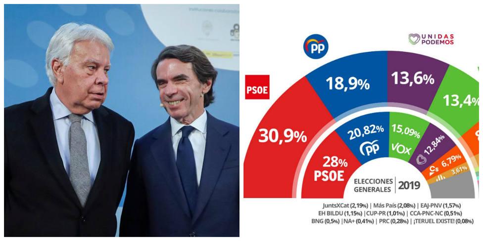 Aznar en COPE, el mensaje de un exministro socialista a Herrera y el CIS de febrero, noticias de este jueves