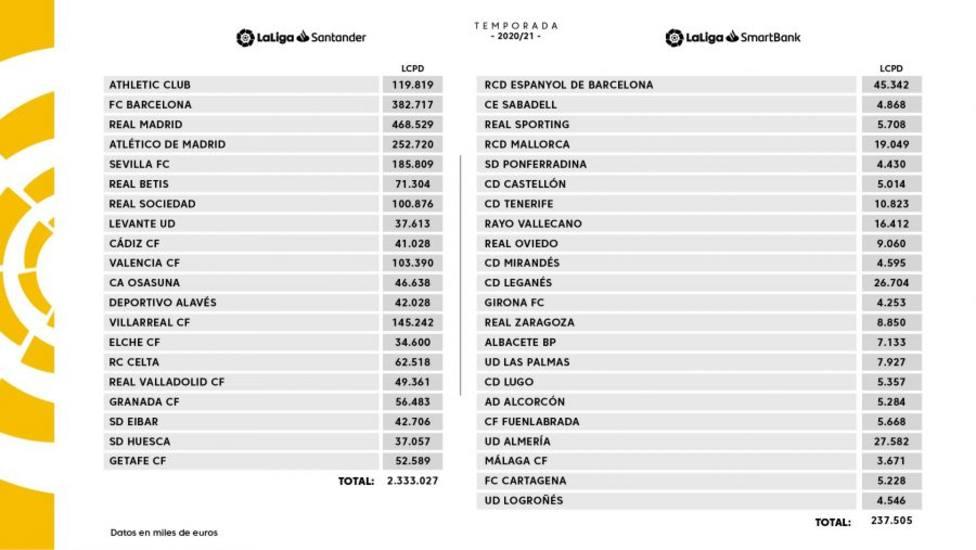 Topes salariales de los equipos de Primera y Segunda División