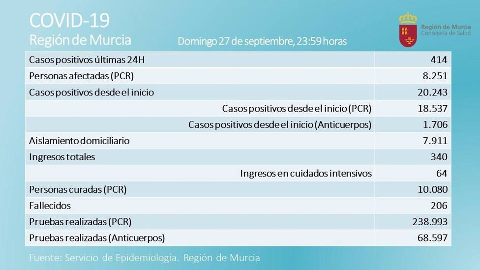 Tabla de datos sobre la evolución del coronavirus en la Región de Murcia