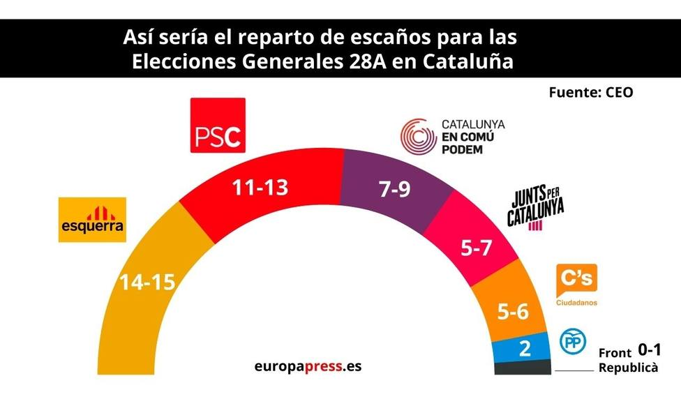 Encuesta del CEO en Cataluña para las elecciones generales