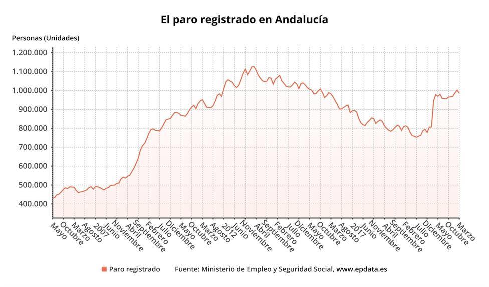 El paro desciende en 16.925 personas en marzo en Andalucía y baja del millón