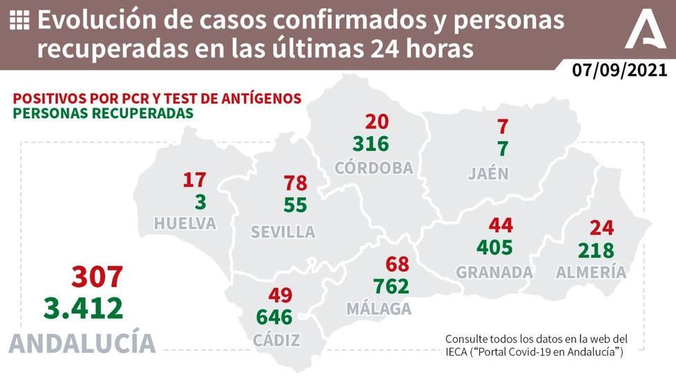 Málaga registra su cifra más baja de contagios desde el mes de mayo, pero con seis fallecidos por Covid