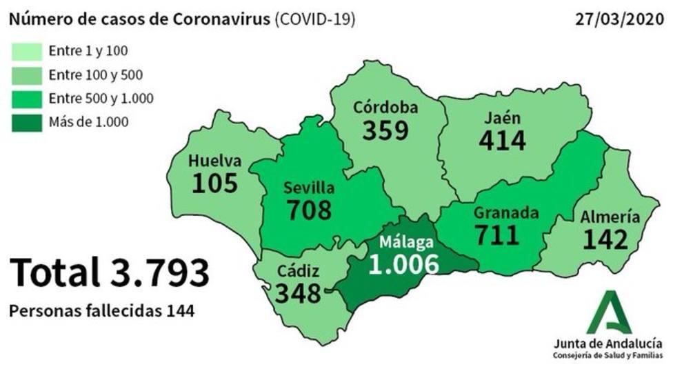 CORONAVIRUS | Andalucía registra 3.793 contagiados y 144 fallecidos