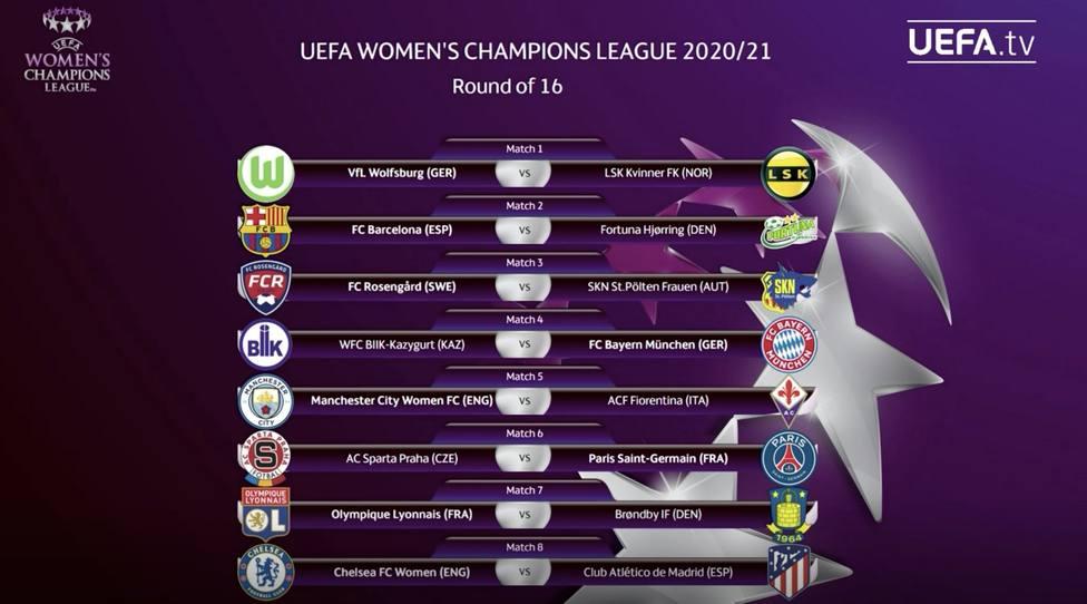 Emparejamientos octavos de Champions League femenino