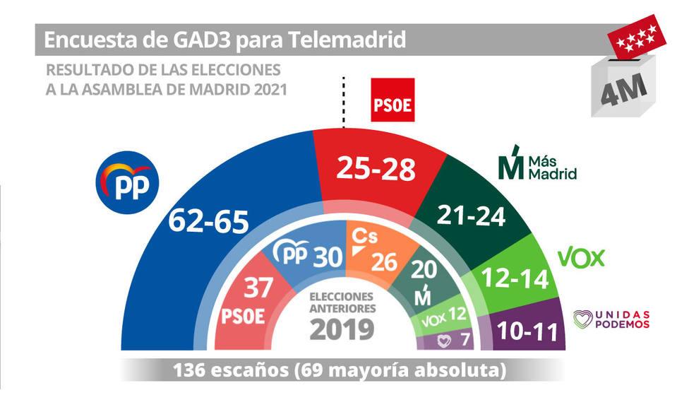 Sondeo GAD3