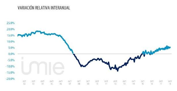 El precio de la vivienda terminada en España aumenta un 5,3% anual en octubre, según el índice Tinsa IMIE