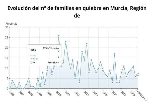Las familias y empresas en quiebra aumentan un 9,3% en la Región de Murcia durante el cuarto trimestre