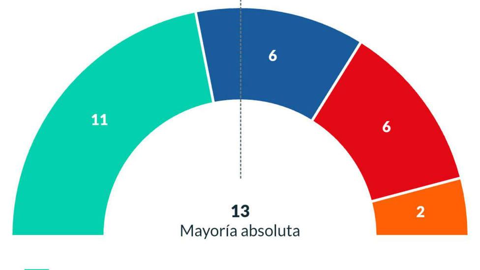 Resultados electorales Ávila capital
