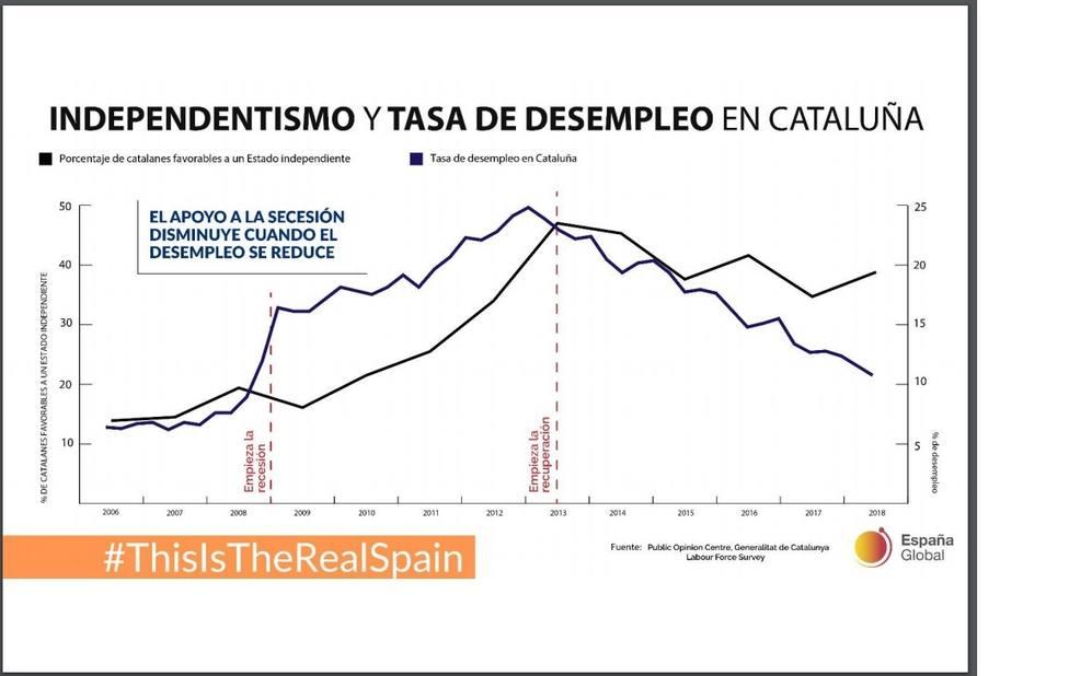 El informe de España Global relaciona el apoyo al independentismo con la crisis, el nivel de desempleo y la clase social