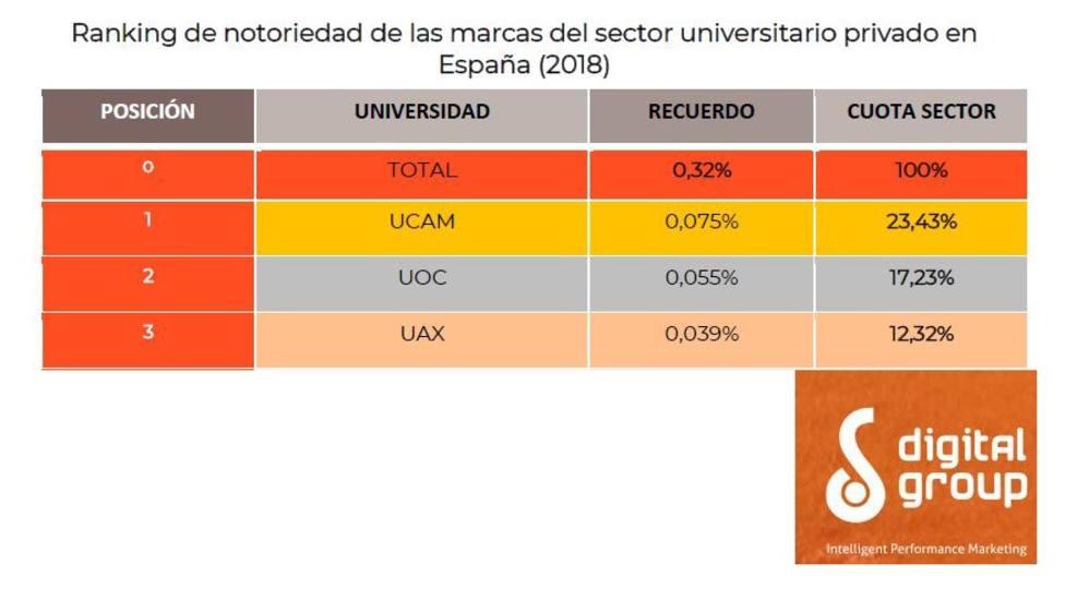 La UCAM, la universidad privada con mayor notoriedad entre los españoles