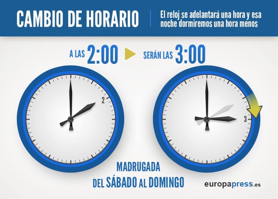 La madrugada del próximo domingo a las 2.00 se adelantarán los relojes hasta las 3.00 para comenzar el horario de verano