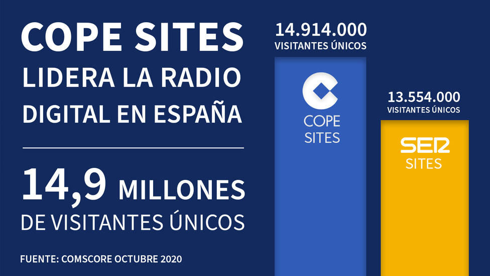 Hito del Grupo COPE: 14.914.000 visitantes únicos, récord histórico en internet