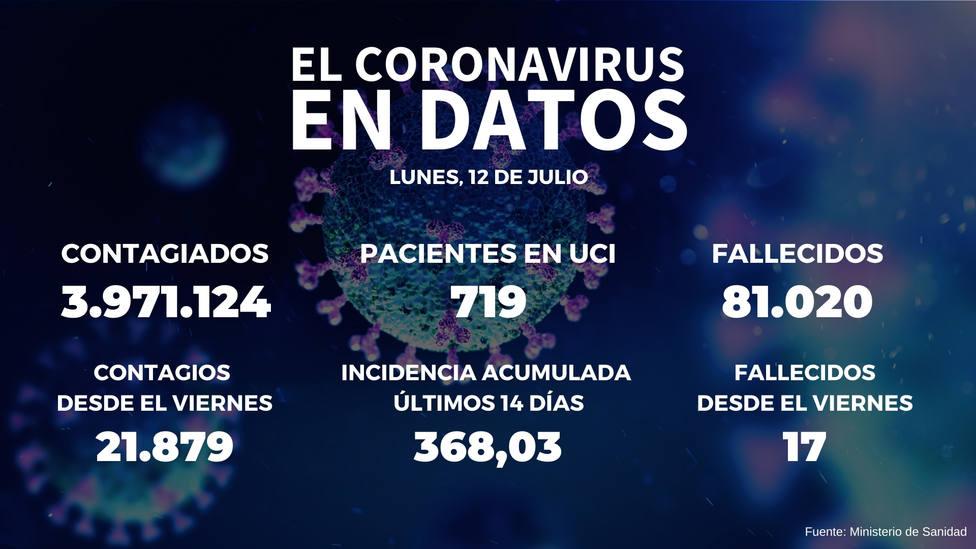 La incidencia sube más de 51 puntos y Sanidad notifica 33.932 nuevos contagios y 17 muertes desde el viernes