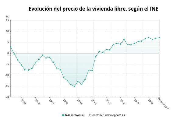 (AMP) El precio de la vivienda libre pisa el acelerador y sube un 7,2% en el tercer trimestre
