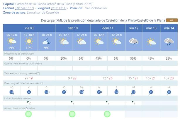 Previsión meteorológica en Castellón