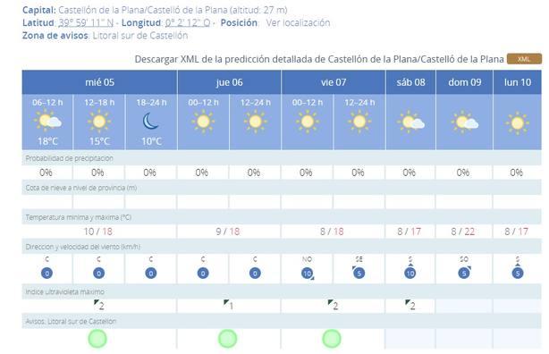 Buen tiempo en Castellón durante la semana