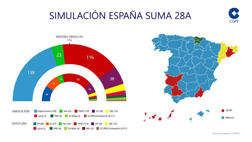 España Suma habría ganado las elecciones generales a las puertas de la mayoría absoluta