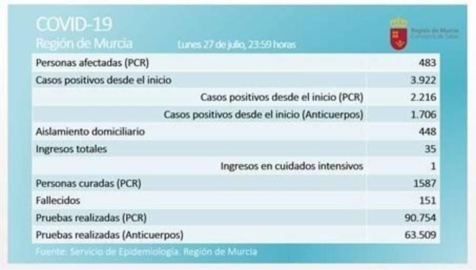La Región registra 24 positivos más en las últimas 24 horas y la cifra de activos asciende a 483
