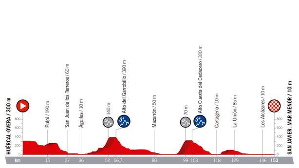 La Vuelta Ciclista a España llega este jueves a San Javier