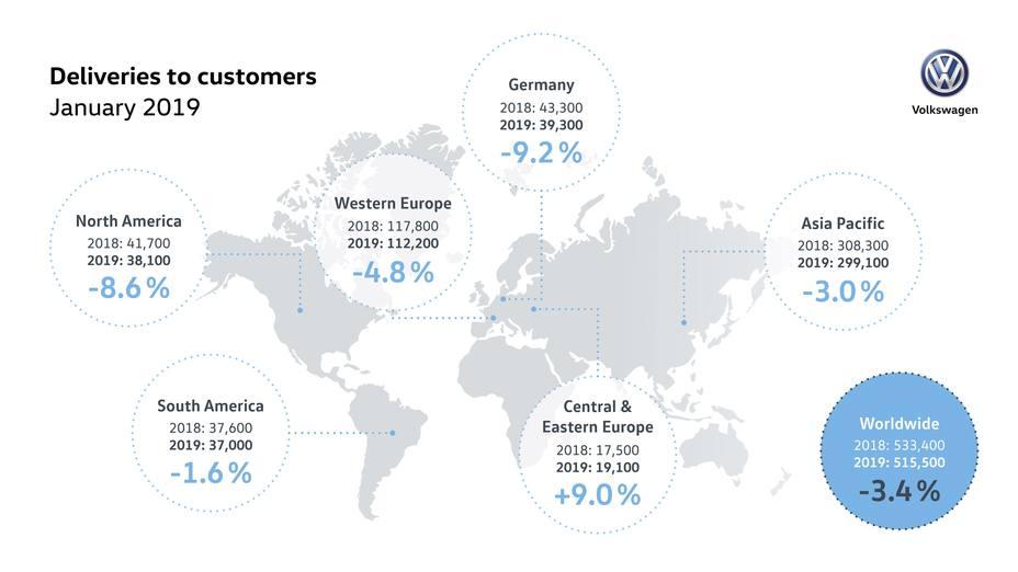 Volkswagen recorta un 3,4% sus ventas mundiales en enero por la debilidad en China y Europa
