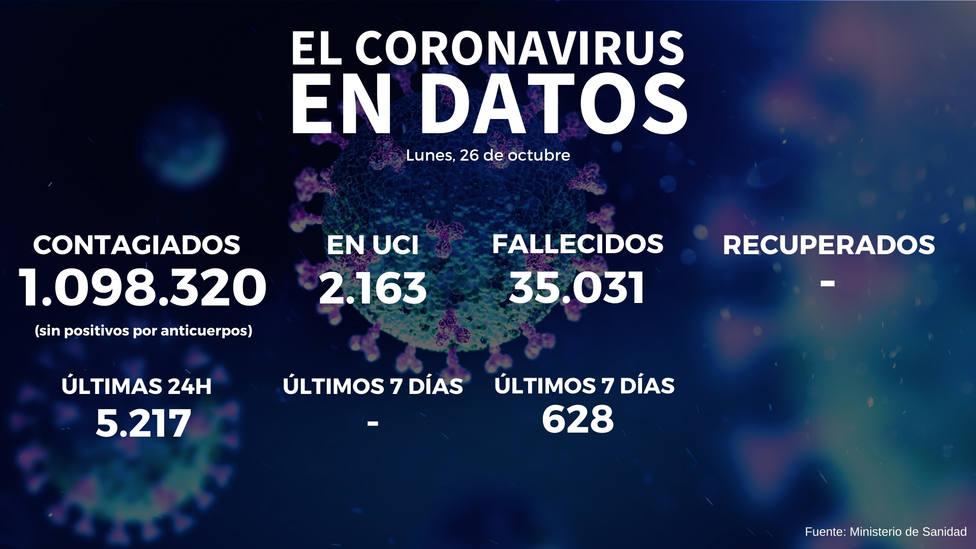 El coronavirus se dispara y Sanidad notifica 52.188 nuevos positivos y 279 fallecidos desde el viernes