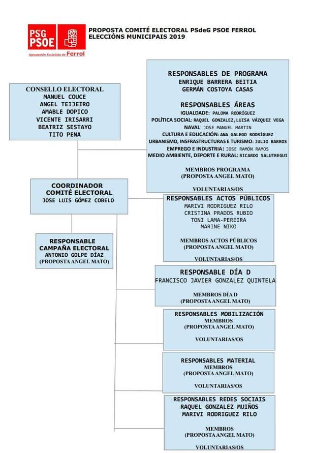 Propuesta de la ejecutiva del PSOE de Ferrol