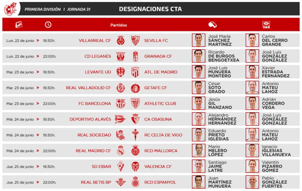 José María Sánchez Martínez arbitrará el Villarreal - Sevilla