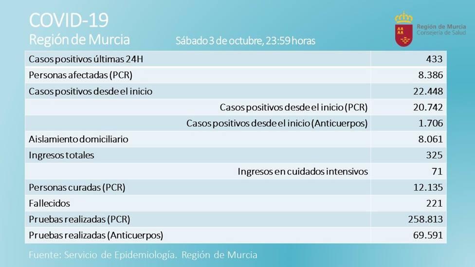 Cvirus.- La Región suma tres nuevos fallecidos y el número de positivos se sitúa e 433 en las últimas 24 horas