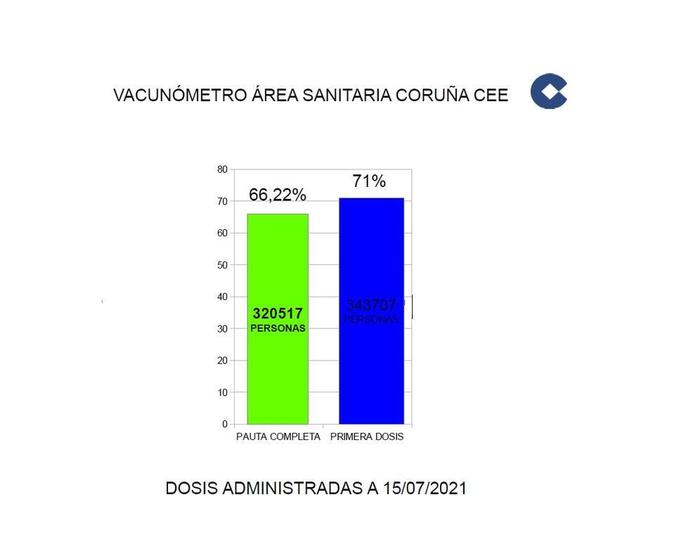 Vacunómetro A Coruña-Cee a 16/7/21