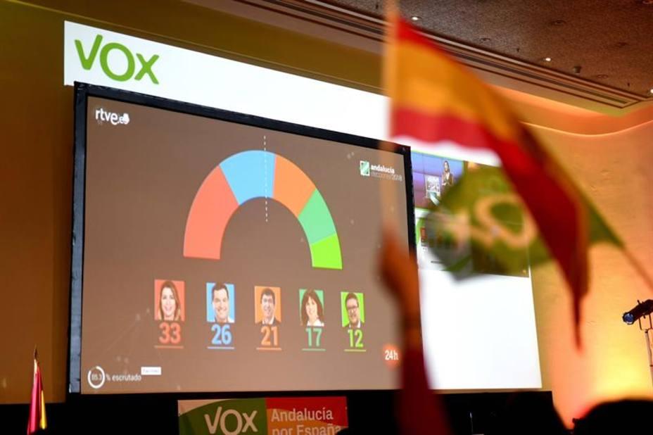 ¿Dónde ha sido más votado Vox?