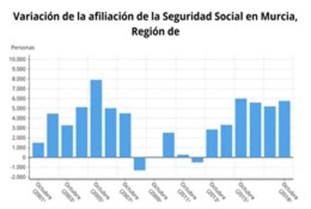 La Seguridad Social gana 5.767 afiliados en Murcia en octubre