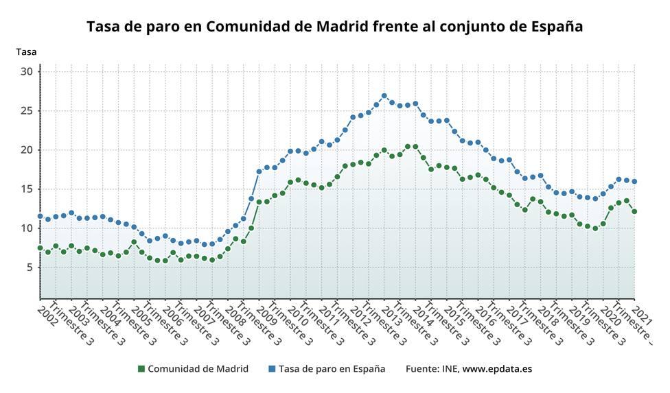 Tasa de paro en Comunidad de Madrid