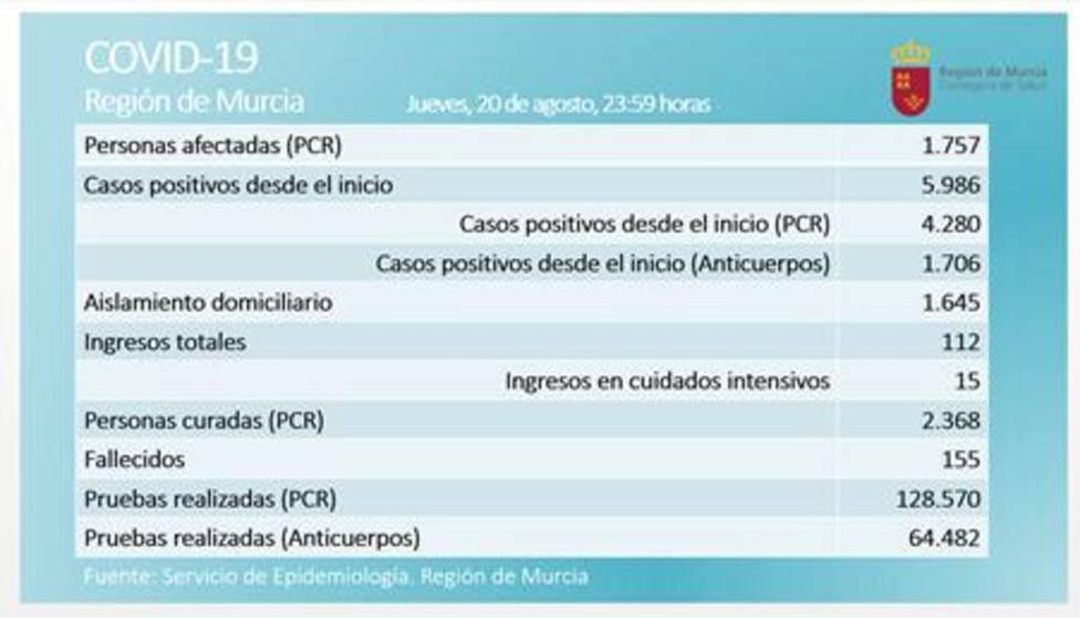 Lorca registra 7 nuevos casos COVID19 en las últimas horas