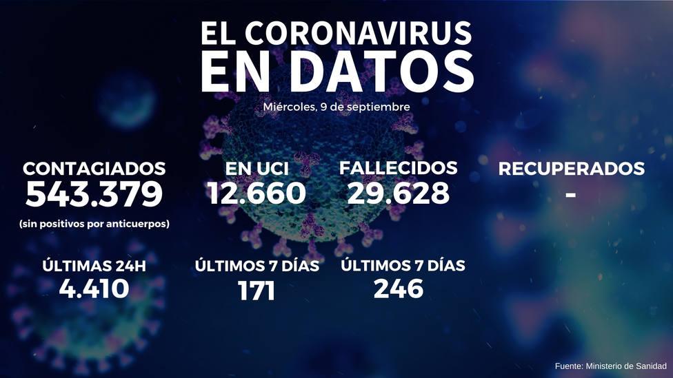 Sanidad notifica 8.866 nuevos contagios, casi la mitad de ellos en las últimas 24 horas