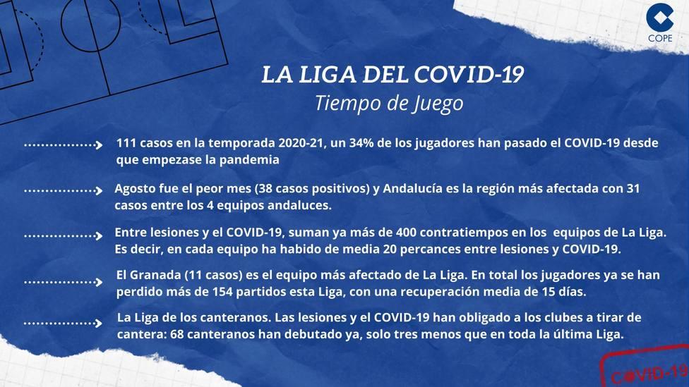 Informa coronavirus LaLiga