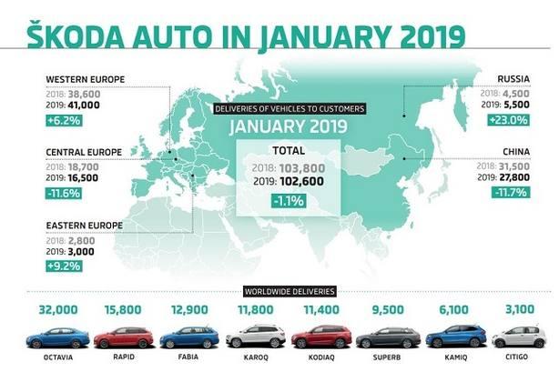 Skoda recorta un 1,1% sus ventas en enero por caídas en China y Europa Central