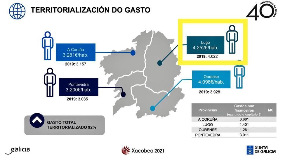 El PP destaca que el presupuesto de la Xunta vuelve a situar a Lugo como la provincia con mayor gasto