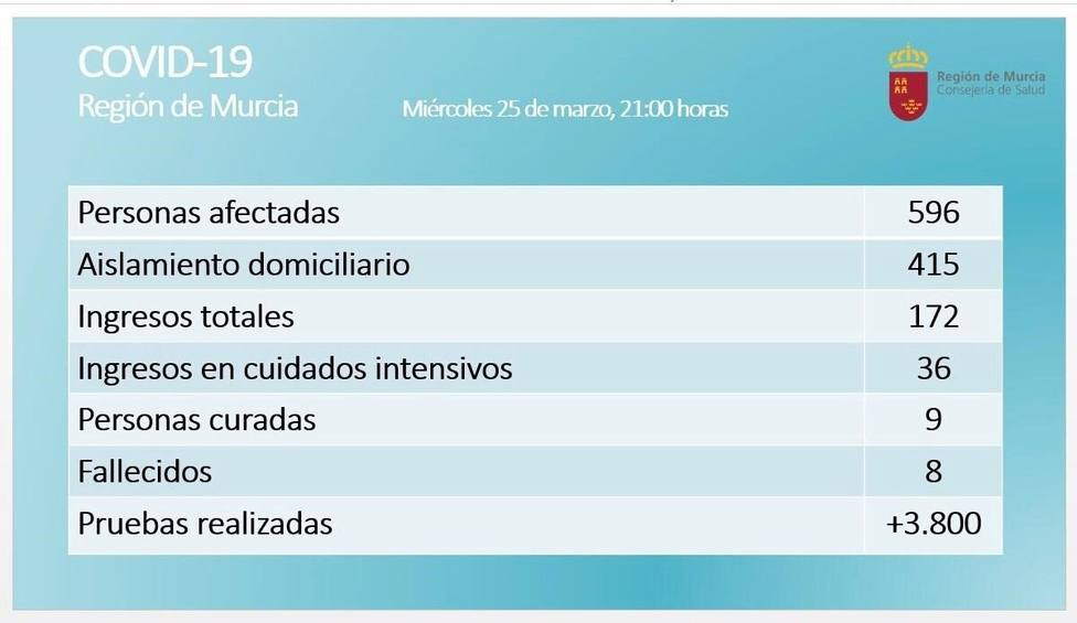 La Región de Murcia registra 596 positivos por coronavirus, 172 ingresos, 8 fallecidos y 9 curados