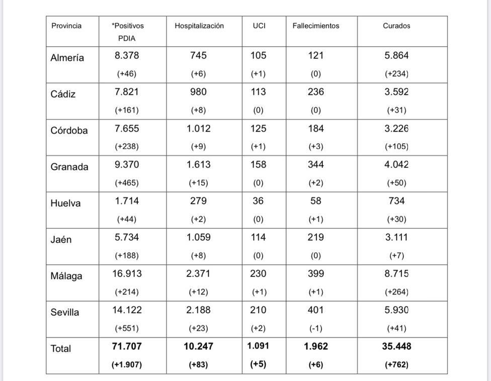 Datos COVID-19 a 7 de octubre
