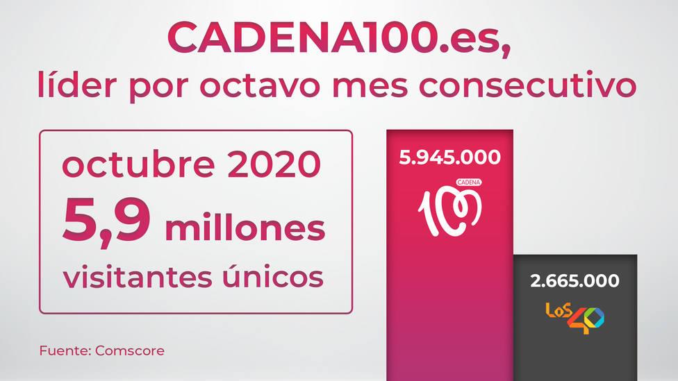 CADENA100.es dobla a su competencia y roza los seis millones de visitantes únicos