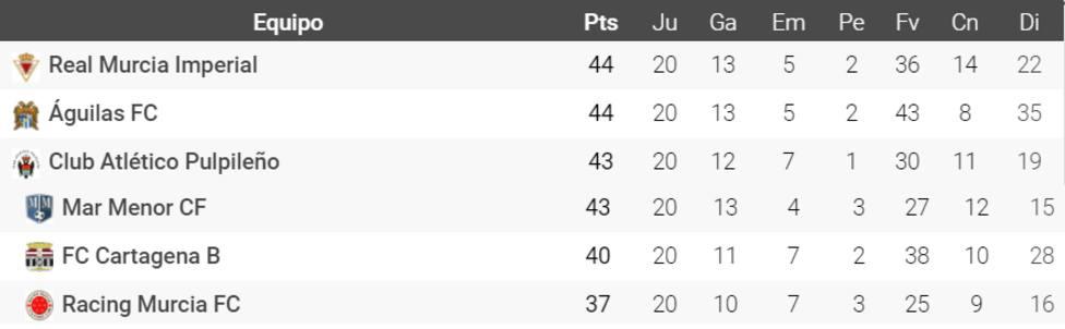 El Racing Murcia completa la fase de ascenso a Segunda División B