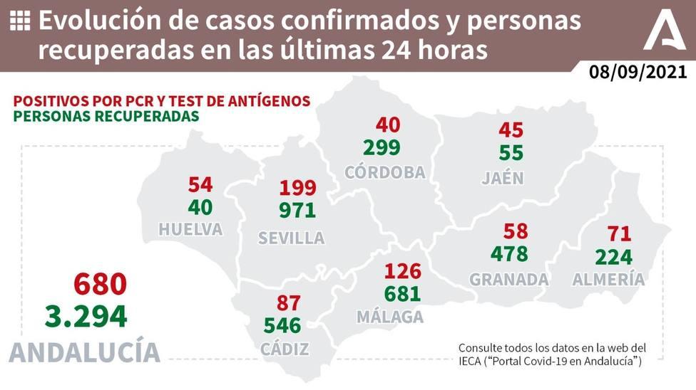 Esto son los datos de contagios de este miércoles en la comunidad andaluza.