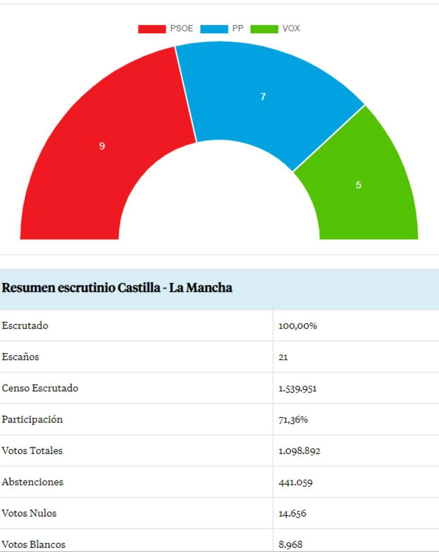 RESULTADOS CASTILLA LA MANCHA