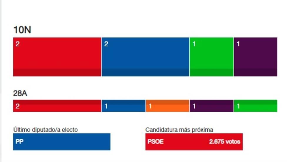 Resultado electoral 10N